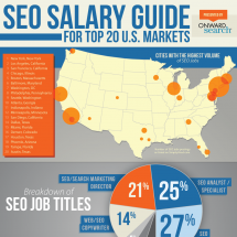 SEO Salaries And The Best Cities For SEO Jobs Infographic