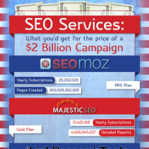 SEO Services: What You'd Get for the Price of a $2 Billion Campaign Infographic