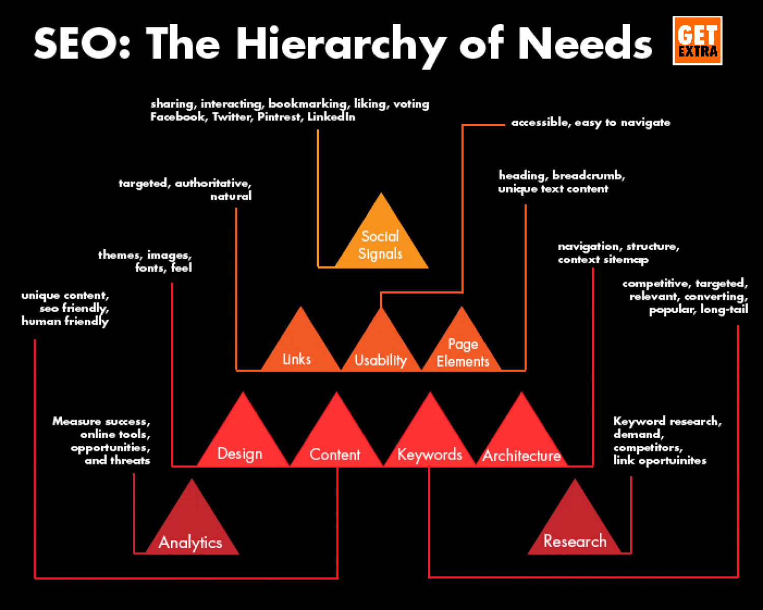 SEO: The Hierarchy of Needs Infographic