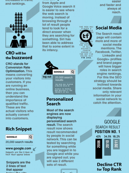 SEO Trends 2012 Infographic