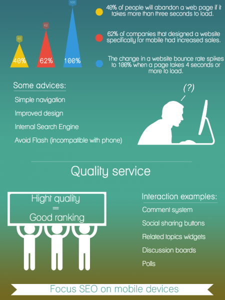 SEO Trends 2014 Infographic