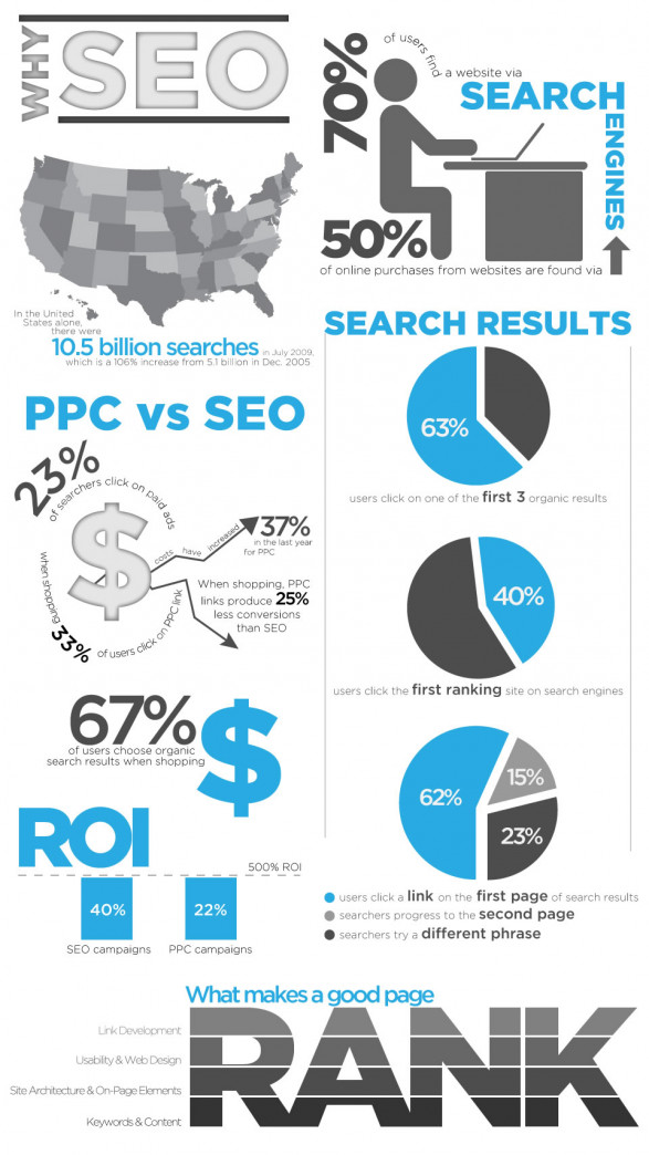 SEO VS PPC [Infographic]