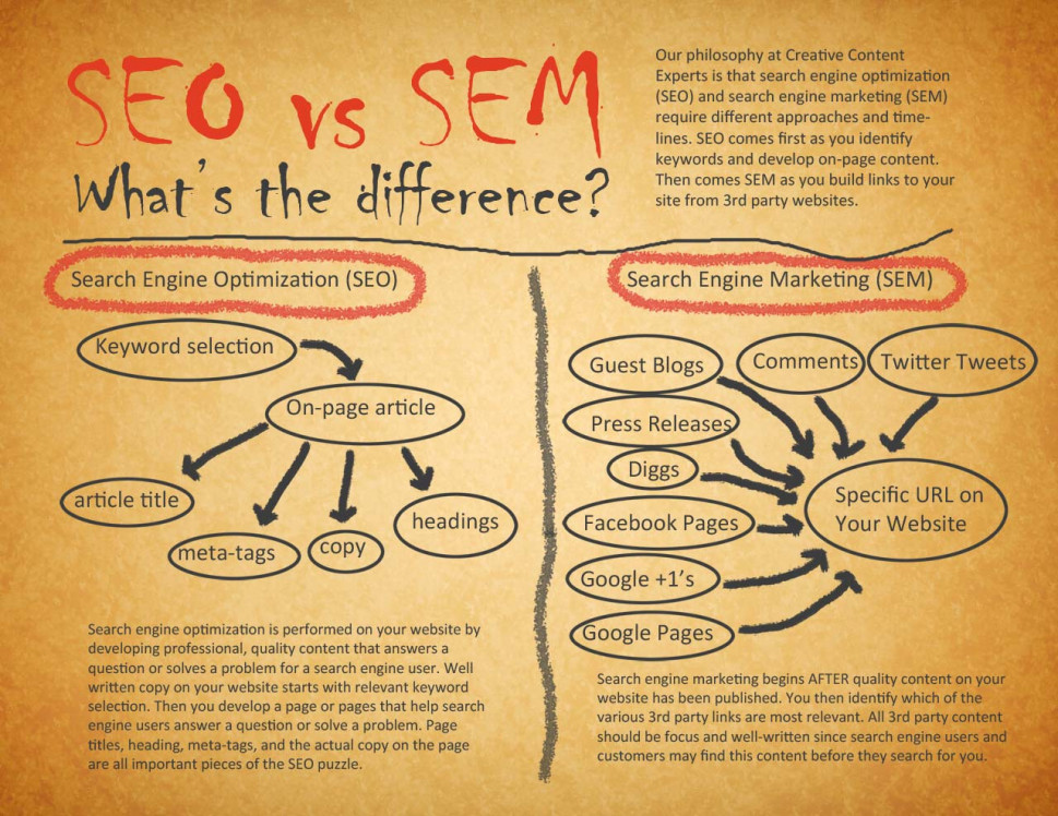 SEO vs SEM: What&#039;s the Difference? Infographic
