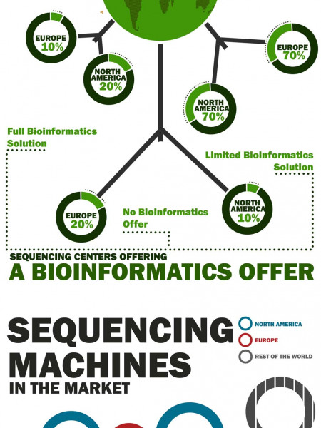 Sequencing Machines Infographic Infographic