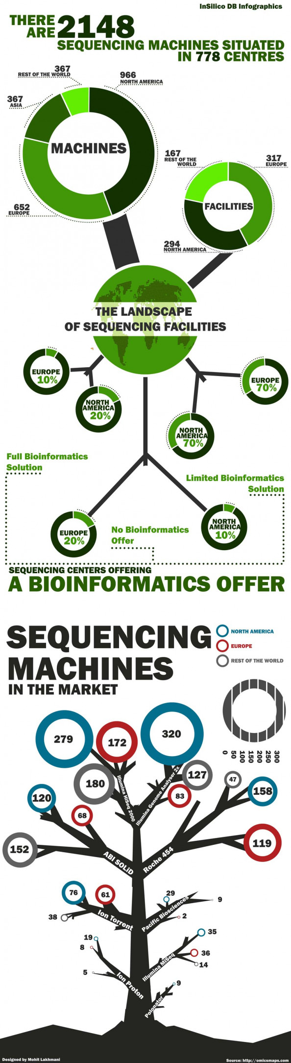 Sequencing Machines Infographic