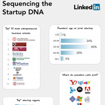 Sequencing the Startup DNA Infographic