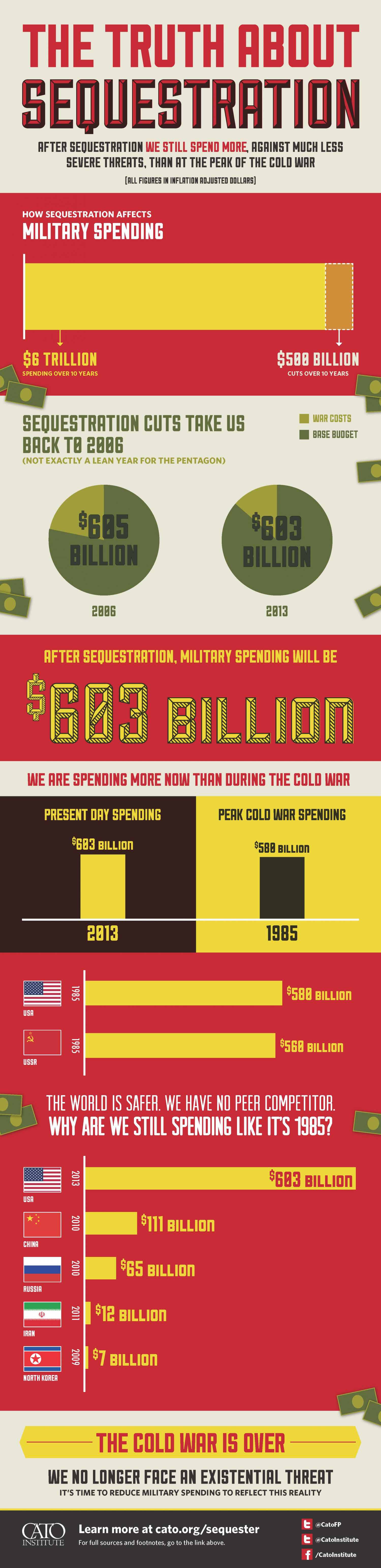 Sequestration Infographic