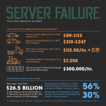 Server Failure: Your Most Expensive Accident Infographic
