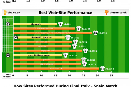 Server versus Website Speed – The Impact of Traffic Loads on Euro 2012 Media Sites Infographic