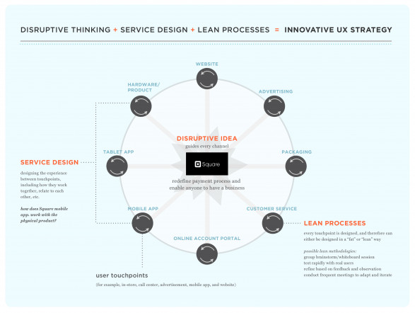 Service Design + Lean UX + Disruptive Design = Innovative UX Strategy for Square Mobile