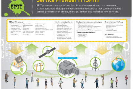 Service Provider IT (SPIT) Infographic