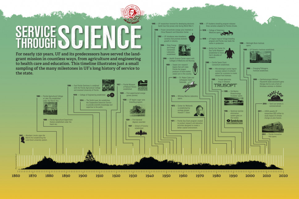 Service Through Science Infographic