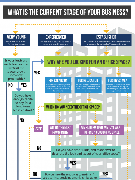 Serviced Office vs. Conventional Office Infographic