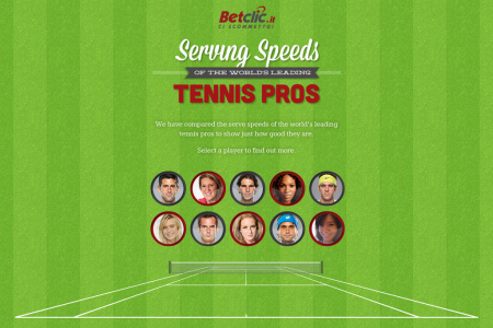 Serving Speeds of the World's Leading Tennis Pros Infographic