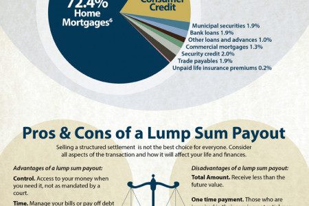 Settlement Funding Infographic