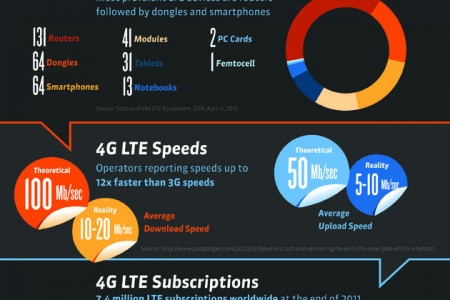 Seven 4G LTE Facts Infographic
