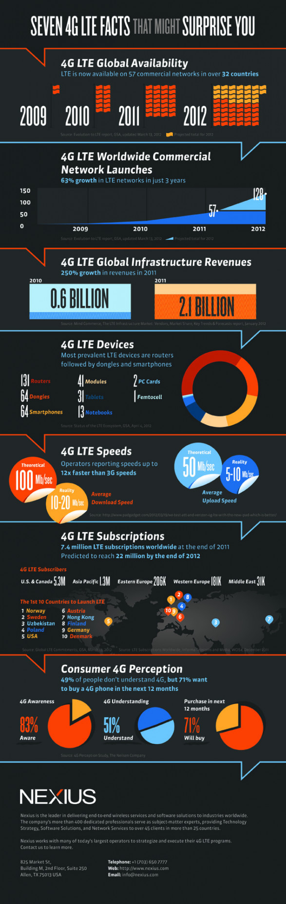 Seven 4G LTE Facts