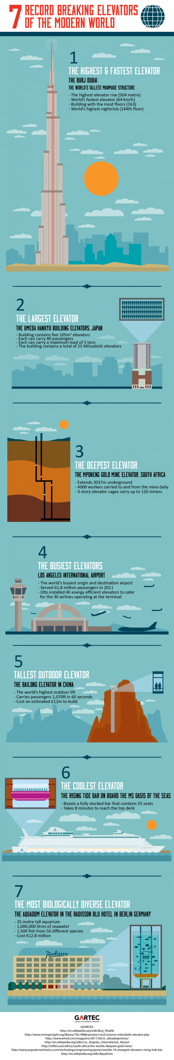 Seven Record Breaking Elevators