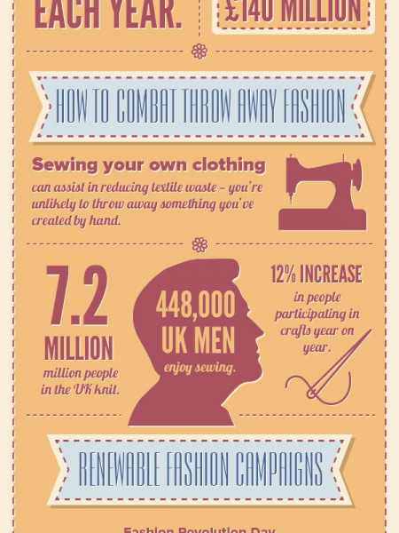 Sewing vs Throw Away Fashion in 2014 Infographic