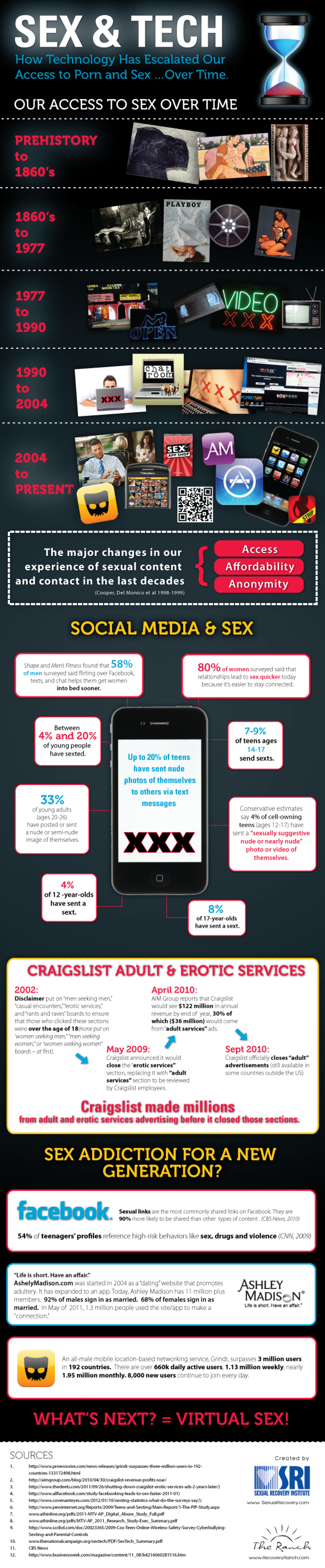 SEX & TECH Infographic