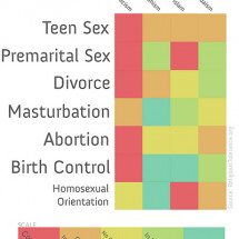 Sex and Religion Infographic