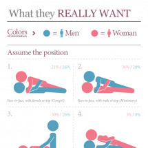 Sex Fantasies Infographic