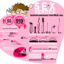 Sex Heroes: Bedroom Endurance for Real Men Infographic