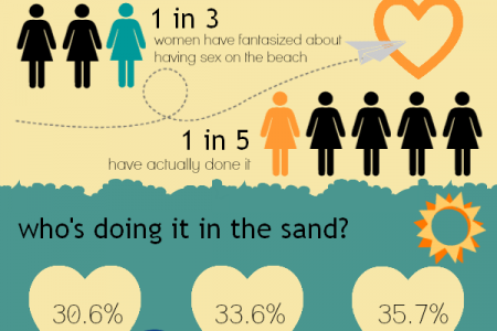 Sex Outside The Hotel Room Infographic