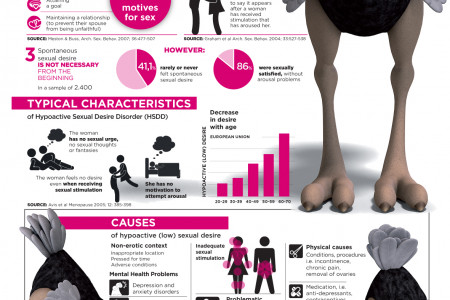 Sexual desire and the felame headache Infographic