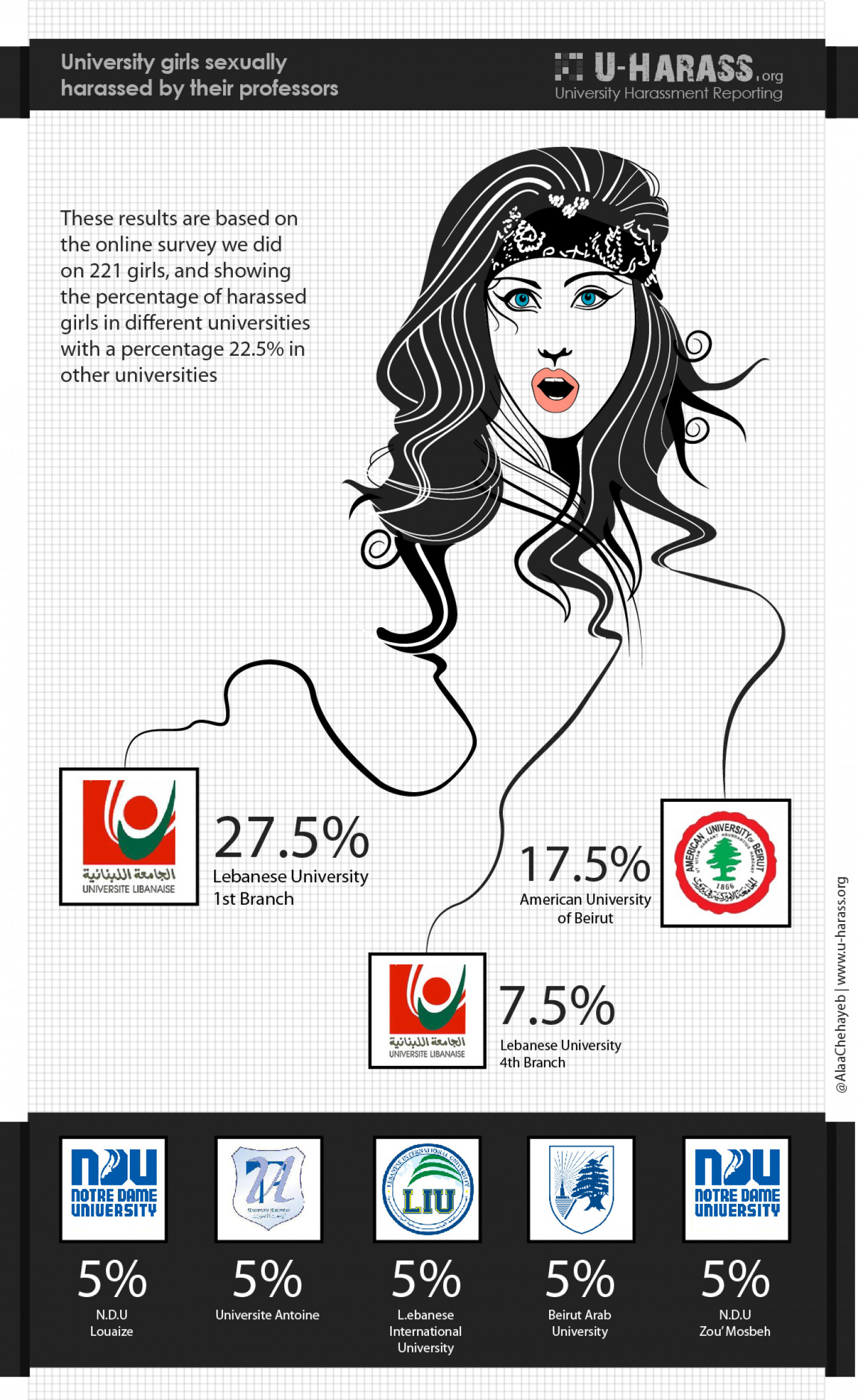 Sexual Harassment by University Professors in Lebanon Infographic