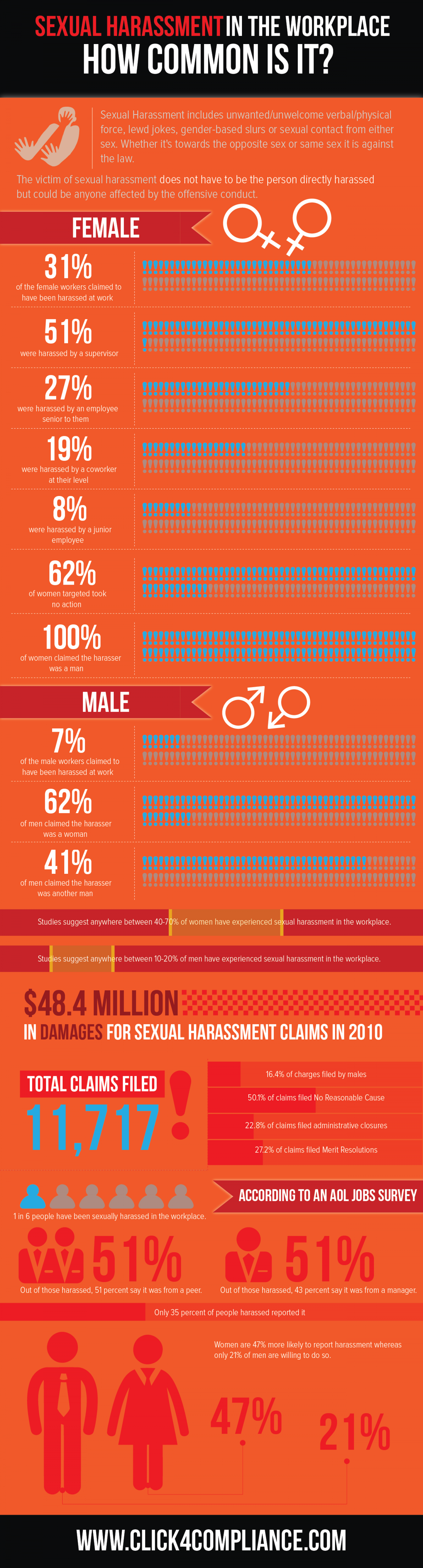 Sexual Harassment in the Workplace: How Common is it?  Infographic