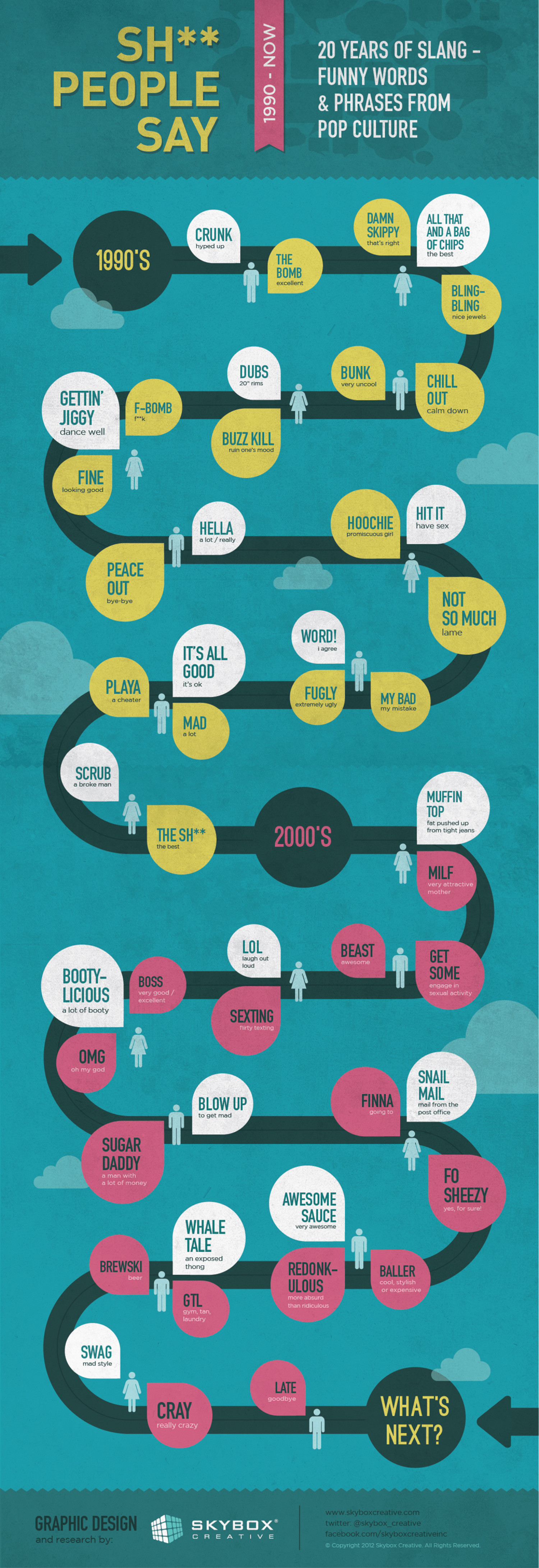 Sh** People Say - 20 Years of Pop Culture Slang Infographic