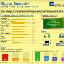Shadow Education: Booming Private Tutoring Industry in Asia Infographic