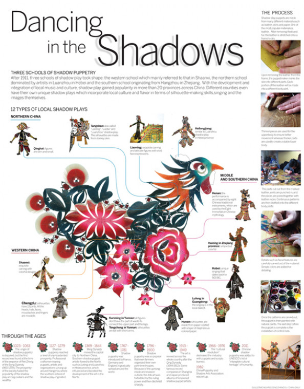 Shadow puppet Infographic