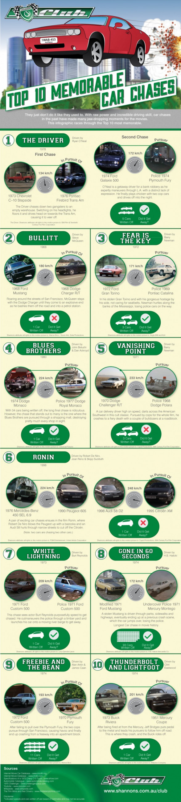 The top 10 most memorable car crashes