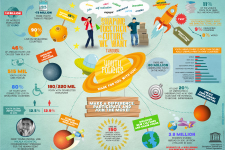 Shaping together the future we want Infographic