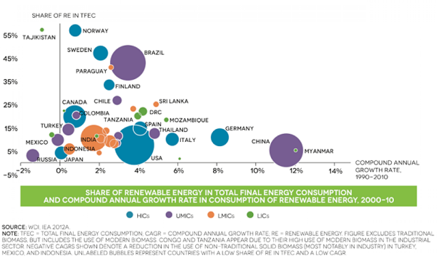 Share of Renewable Energy in total final energy consumption and compound annuam growth rate in consumption of RN, 2000-2010 Infographic