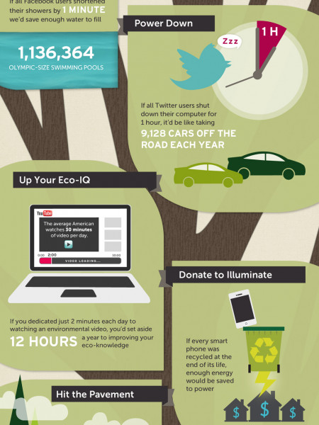 Share the Planet Infographic