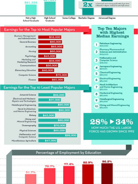 Share The Wealth: A Look At The Job Market Infographic