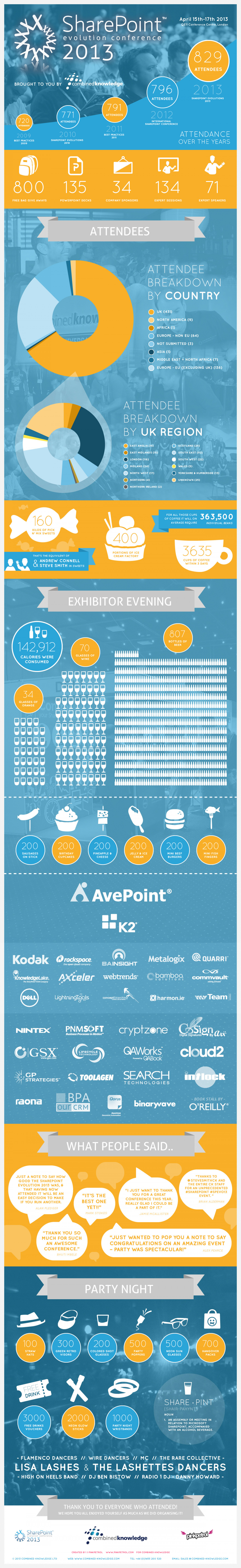 SharePoint Evolution Conference 2013 Infographic
