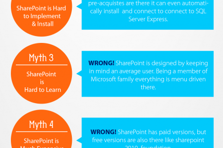 Sharepoint Myths Infographic