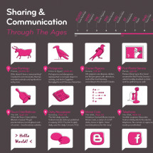 Sharing & Communication Through The Ages Infographic