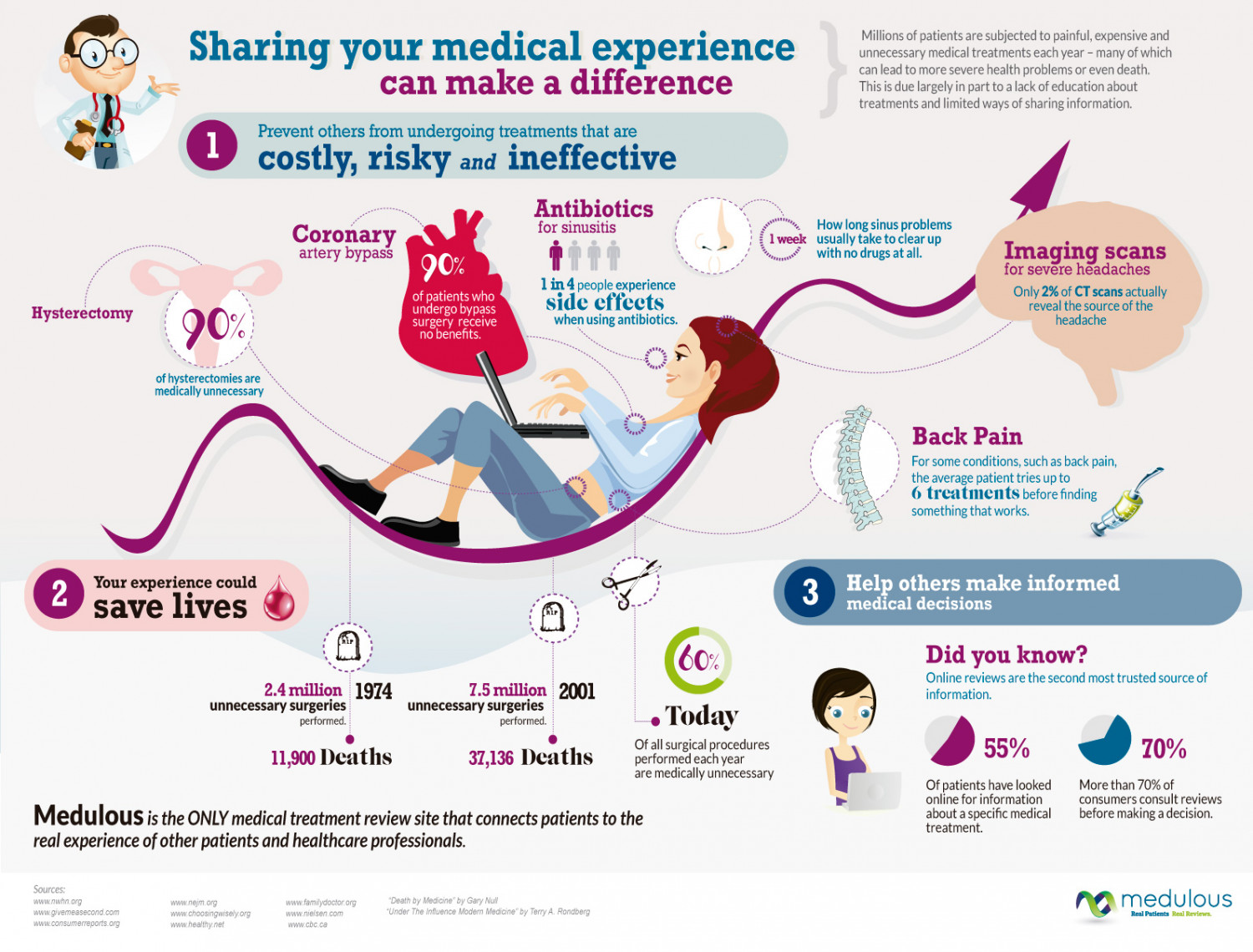 Sharing your medical experience can make a difference Infographic