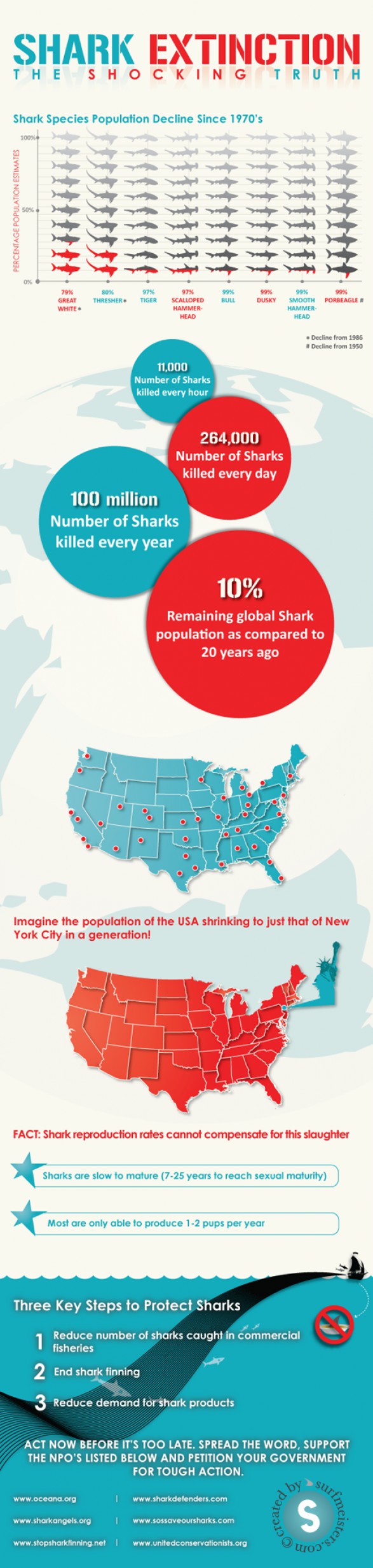 Shark Extinction
