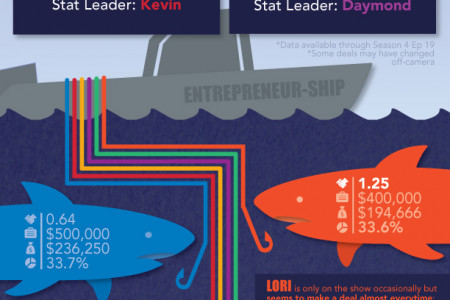 Shark Tank Feeding Frenzy Infographic