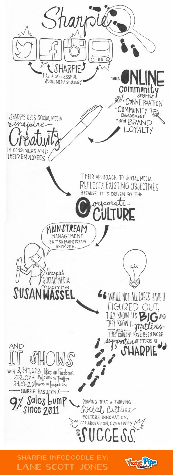 Sharpie's Social Culture  Infographic