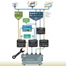 ShepHertz: App42 Platform Infographic