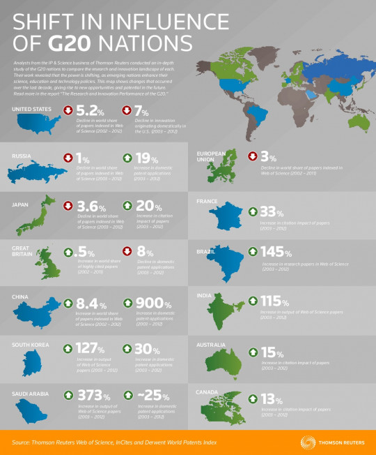 Shift in Influence of G20 Nations