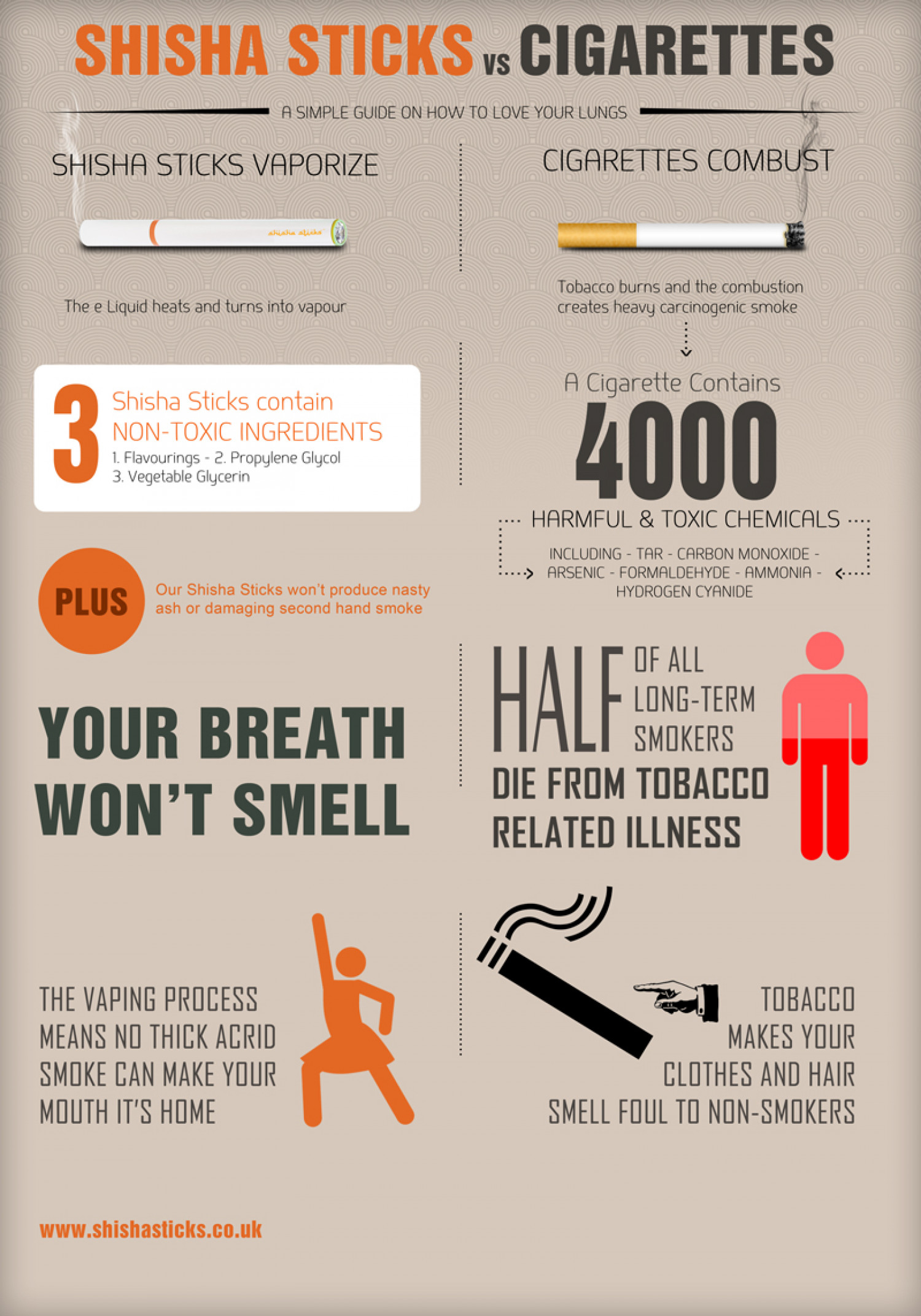 Shisha Sticks vs Cigarettes Infographic