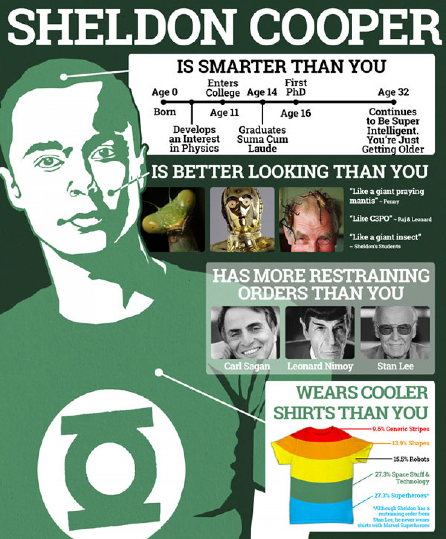 Shledon Cooper of Big Bang Theory Infographics Infographic